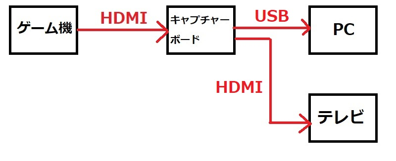 パススルーを利用する構成図