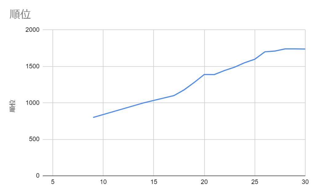 順位のグラフ